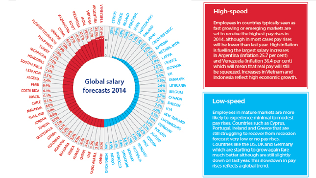 global salary forecast 2014 Hay