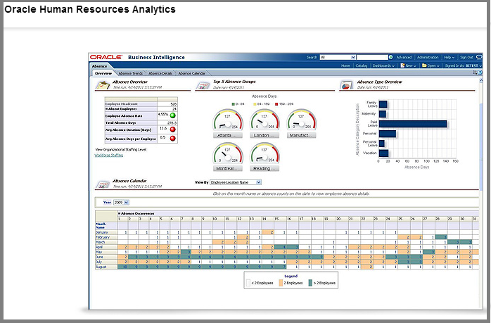 Oracle HR Resources Analytics (1)