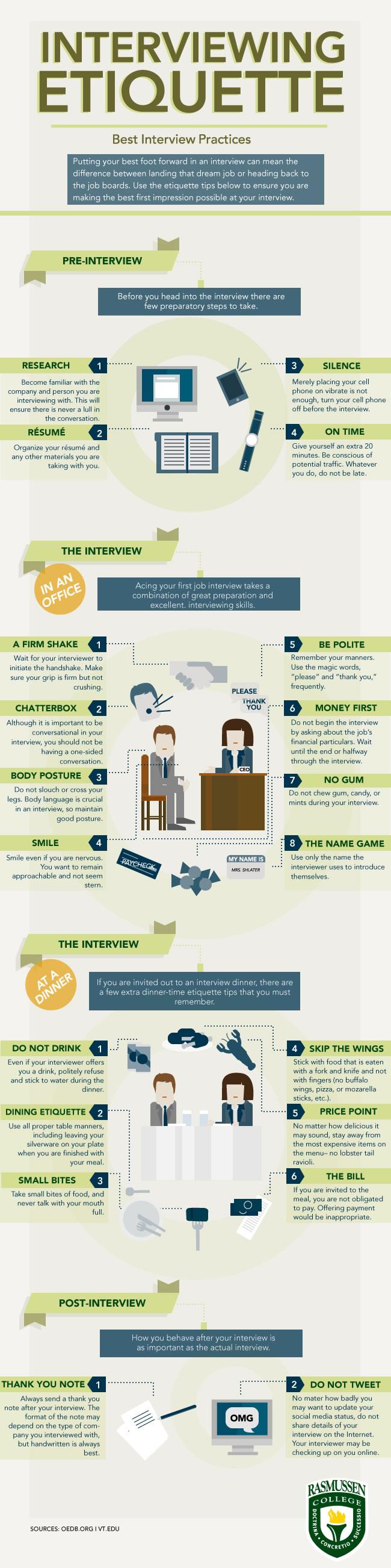 Infografik: Apa yang Harus Dilakukan Sebelum, Saat dan Setelah Wawancara?