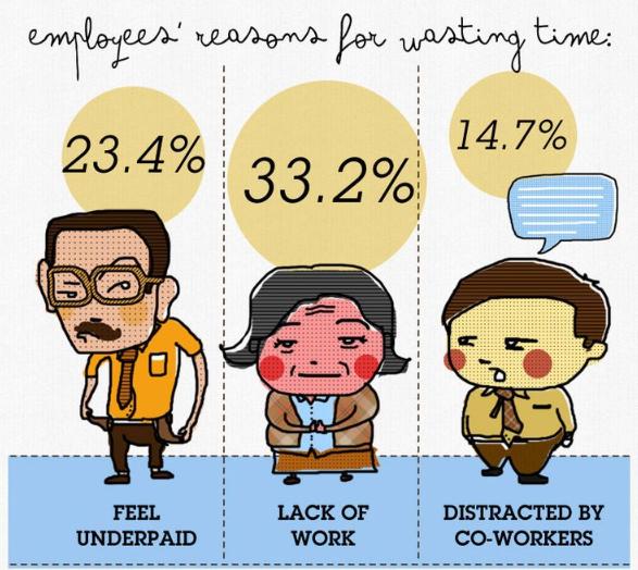 Karyawan Membuang Waktu 3 jam dari 8 Jam Kerja Setiap Hari