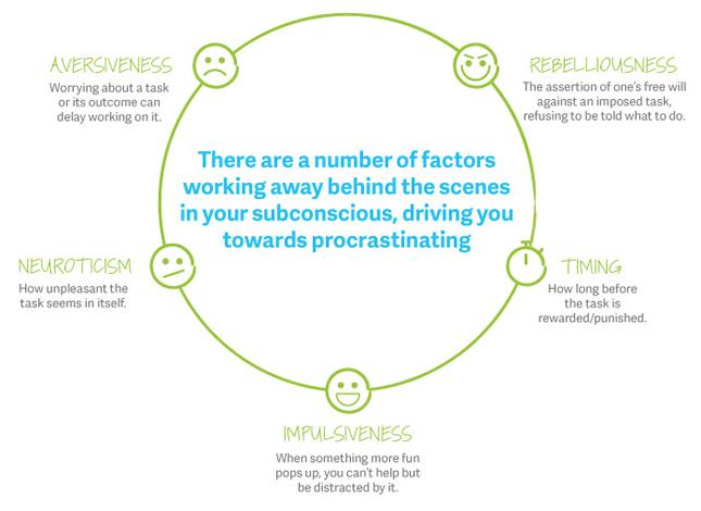 penyebab sifat menunda-nunda pekerjaan
