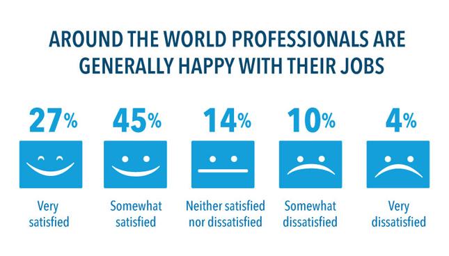 linkedin talent survey