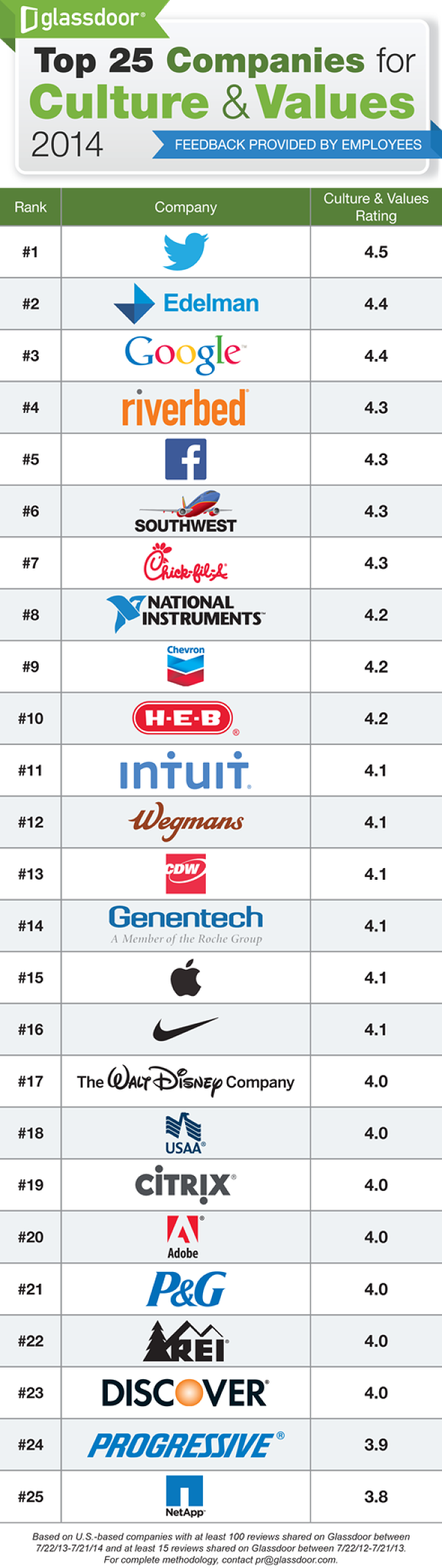 glassdoor top 25