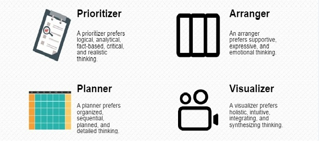4 tipe produktivitas